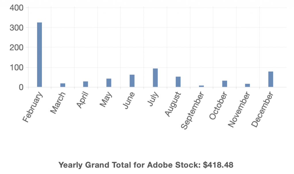 Yearly Earnings on Adobe Stock