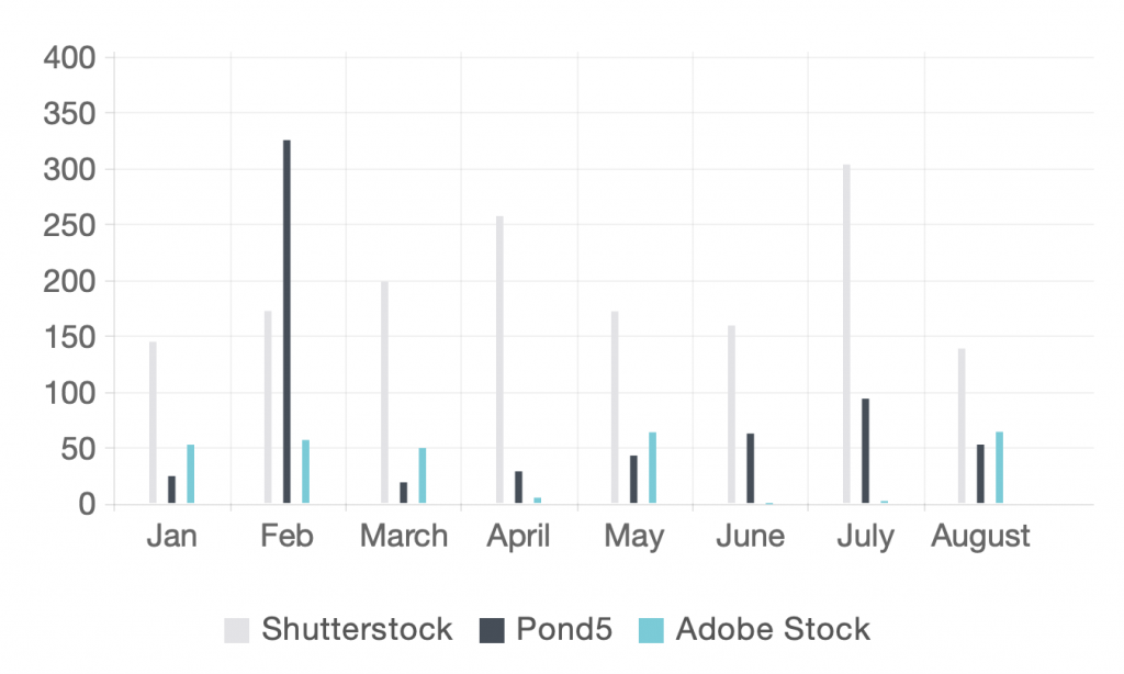 Monthly Stock Photo Earnings for 2019